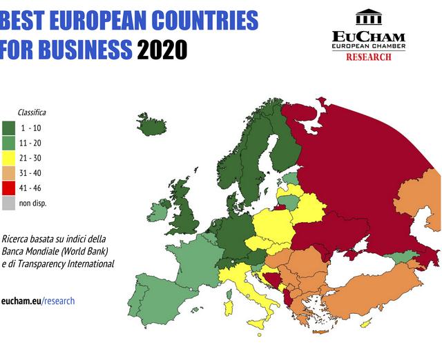 """Classifica """"Best European Countries for Business 2020"""": l'Italia al 25° posto"""