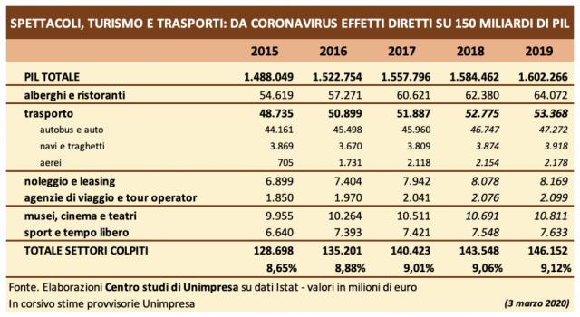 Coronavirus: Unimpresa, rischio danni su 150 miliardi di Pil