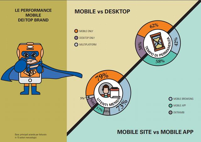 Il 56% dei Mobile surfer utilizza lo Smartphone per fare acquisti online