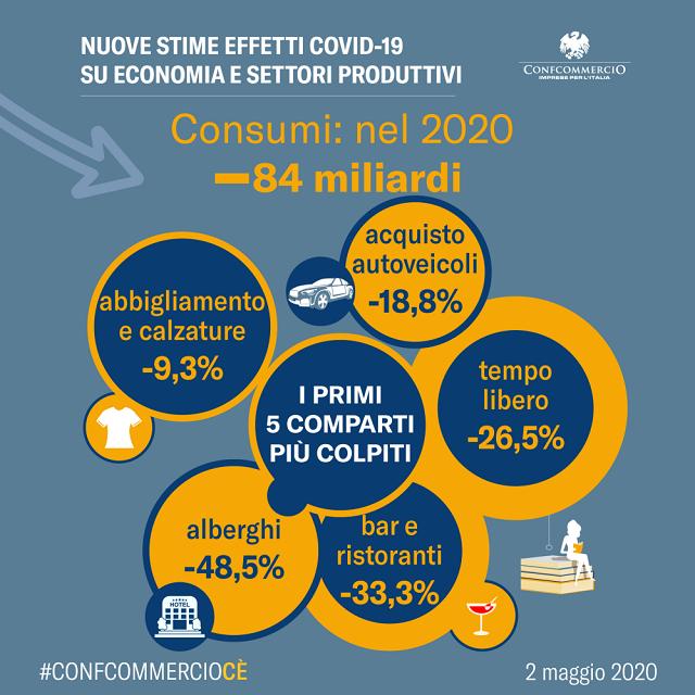 Previsioni Confcommercio su fase 2: nel 2020 persi 84 miliardi di consumi