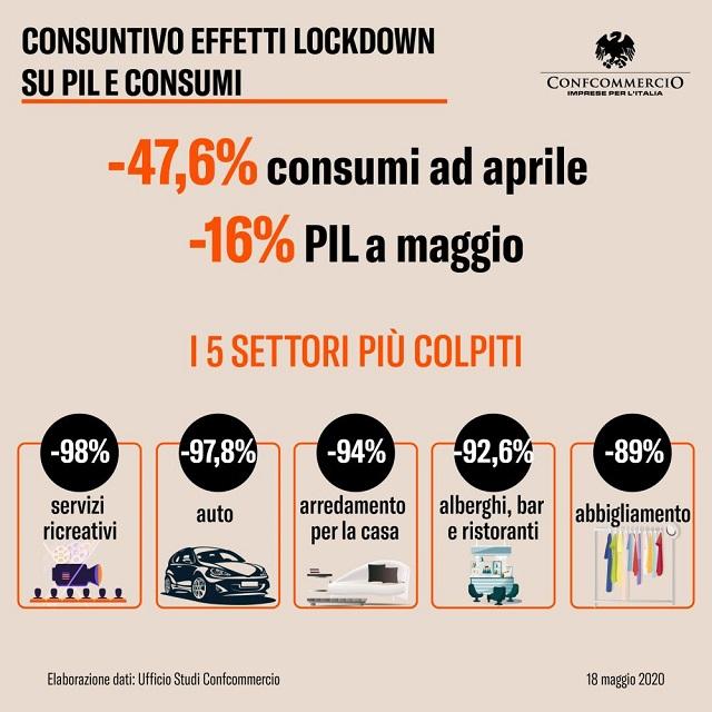 Congiuntura Confcommercio: con lockdown, consumi -47,6% ad aprile e Pil -16% a maggio