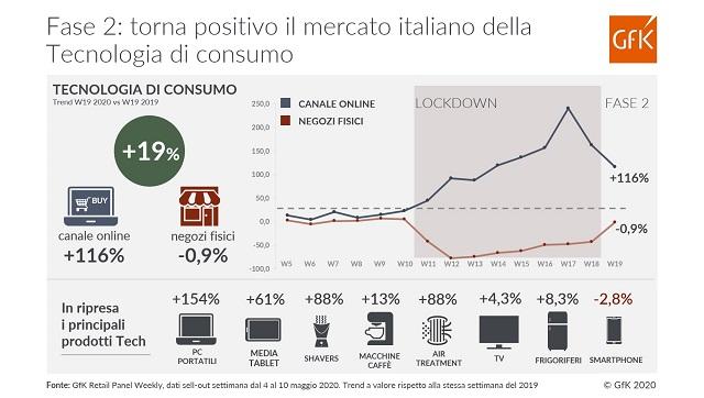 Con la Fase 2 torna positivo il mercato italiano della Tecnologia di consumo