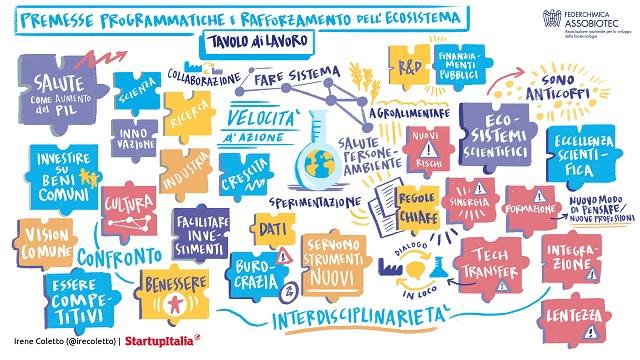 Innovazione: oltre 2 miliardi e mezzo di investimenti solo nel 2020, un'opportunità irripetibile, da non perdere