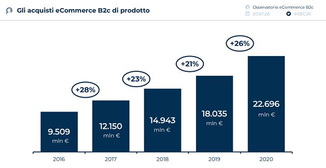 Accelera la crescita degli acquisti online di prodotti: l'eCommerce raggiungerà i 22,7 miliardi nel 2020 (+26%), 4,7 miliardi di euro in più rispetto al 2019