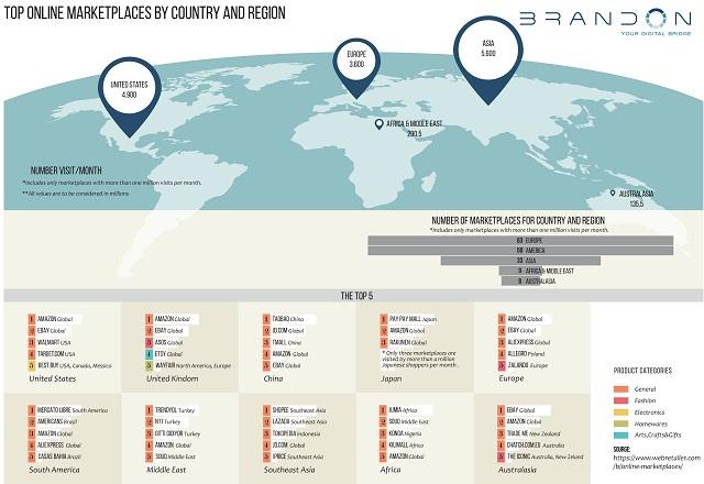 Internazionalizzare le PMI italiane: ecco dove vendere online