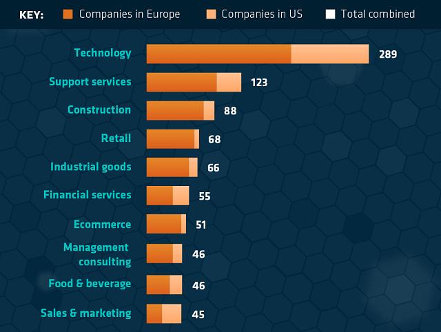 L'Industria tecnologica è prima tra i settori lavorativi con società a crescita rapida