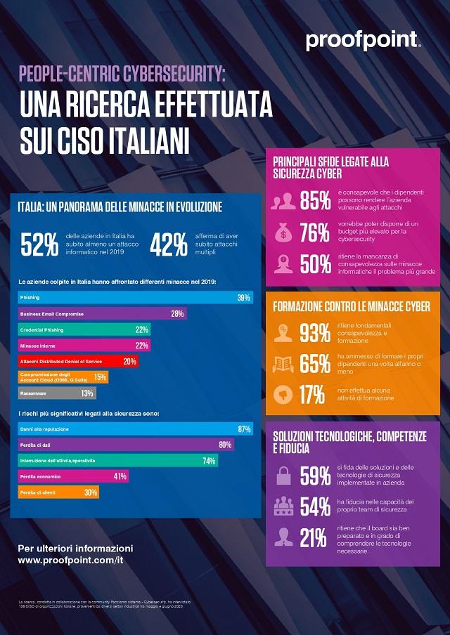 Secondo l'85% dei CISO i dipendenti rendono la loro azienda vulnerabile agli attacchi informatici
