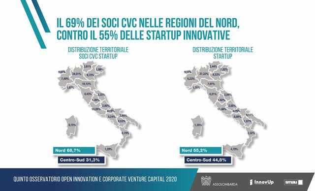 Il Corporate Venture Capital (1,77 miliardi di €) è la principale fonte di investimento nell'ecosistema delle Startup e PMI innovative italiane
