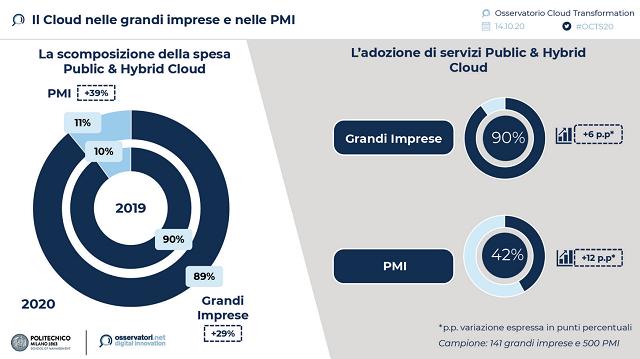 L'emergenza Covid-19 fa crescere al 42% l'adozione del Cloud nelle PMI (da anni fermo al 30%)