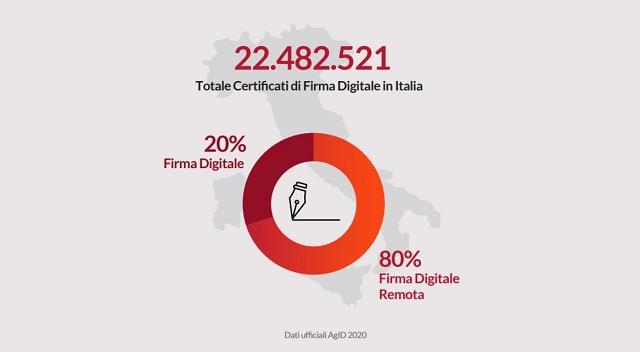 La Firma Digitale come motore della digitalizzazione documentale: +55% (3,1 miliardi) di firme generate nel corso dell'ultimo anno