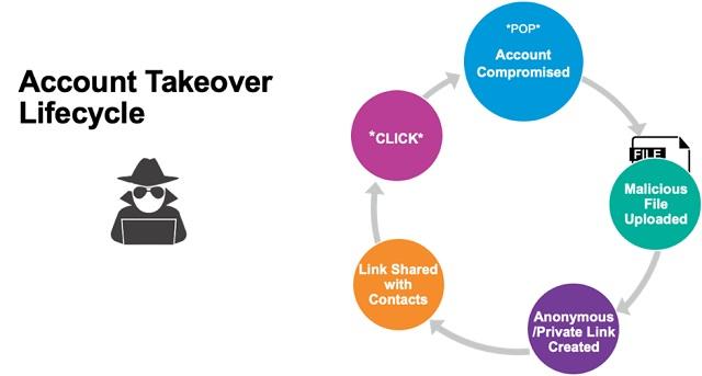OneDrive e SharePoint: una minaccia per le aziende?