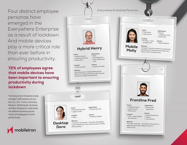 Una ricerca di MobileIron indica che il futuro del lavoro è ovunque: l'80% dei dipendenti nel mondo non intende tornare in ufficio a tempo pieno
