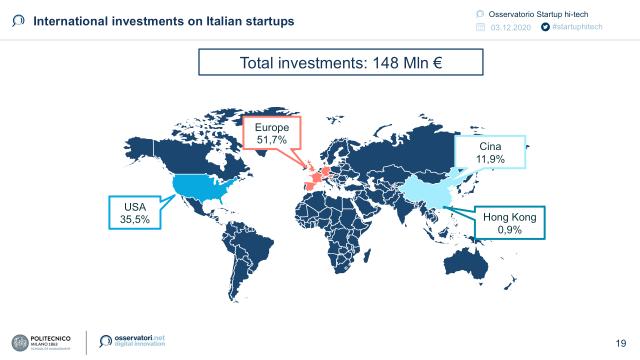 L'ecosistema startup hi-tech italiano regge l'urto della crisi e raccoglie 683 milioni di € nel 2020 (-2% rispetto a 12 mesi fa)