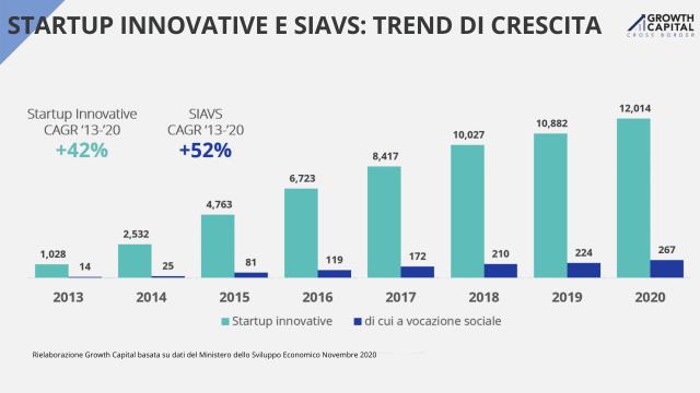 Giovani, alla ricerca di talenti e sempre più guidate da donne: crescono in Italia le start-up innovative a vocazione sociale