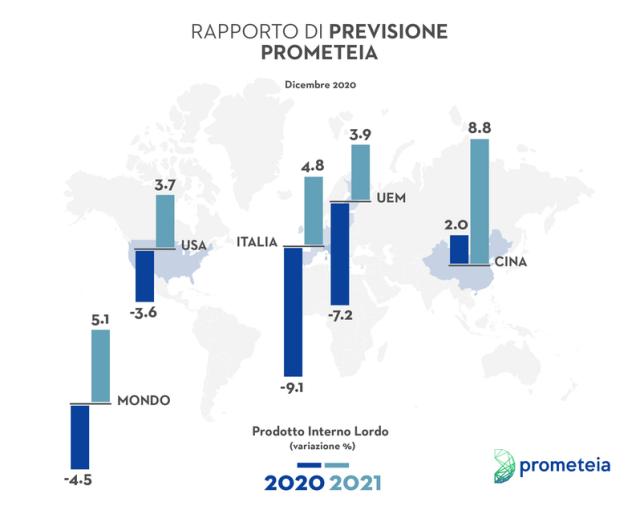 Prometeia: dai fondi europei una spinta da 1,2 punti di Pil. Ma servono le riforme strutturali