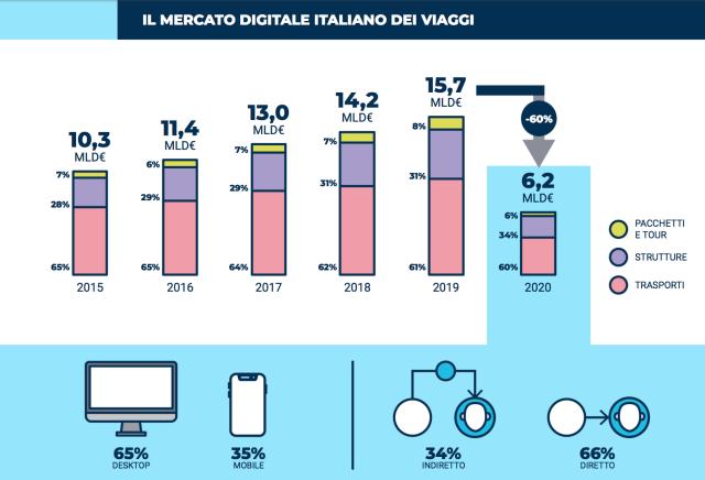 Il mercato digitale del Travel in Italia nel 2020 scende a 6,2 miliardi di € (-60%). Neverending Tourism e digitale i driver per la ripresa nel 2021