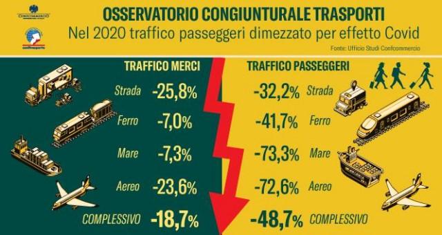 Osservatorio congiunturale trasporti: nel 2020 traffico passeggeri dimezzato per effetto del Covid