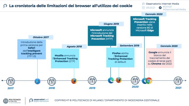 Verso un Internet senza cookie di terze parti: una rivoluzione per l'advertising online, ma in Italia solo metà delle aziende investitrici in advertising si è già attivata per trovare soluzioni alternative
