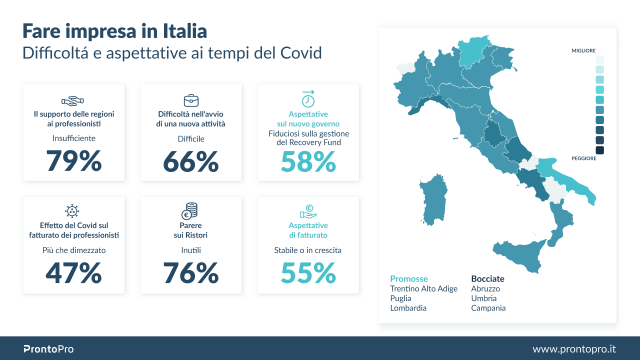 Fare impresa in Italia: a un anno dal Covid, le regioni promosse e bocciate