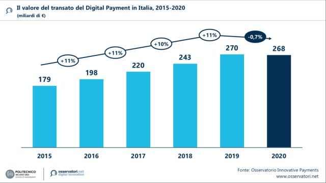 I pagamenti digitali in Italia nel 2020 valgono 268 miliardi di €, un terzo del totale transato. Calano i consumi ma crescono i pagamenti contactless (+29%) e via smartphone e wearable (+80%) in negozio