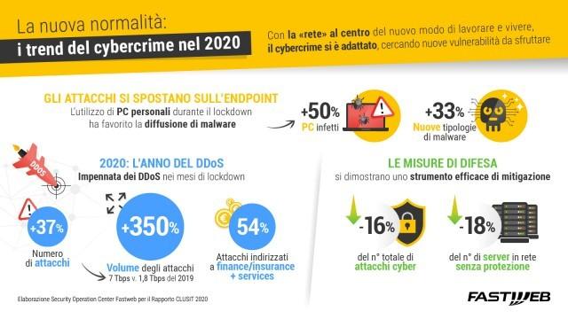 Cyber Security, Fastweb fotografa le principali evoluzioni nel panorama della sicurezza italiana per il Rapporto Clusit 2021