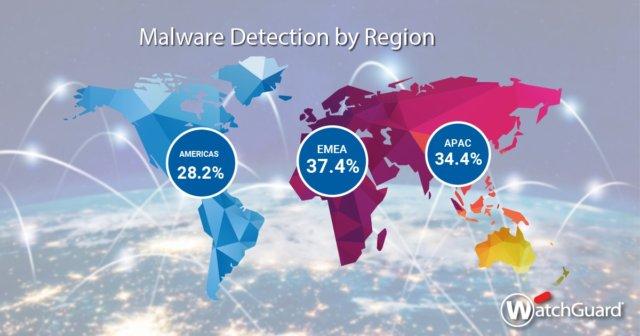 Nuova ricerca: gli attacchi malware fileless aumentano del 900% e i cryptominer ritornano, mentre gli attacchi ransomware diminuiscono