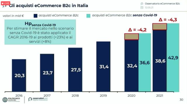 L'eCommerce B2c italiano cresce del +3,4% per un valore di 32,4 miliardi di euro; boom per le vendite di prodotto al +45% con un incremento di 8 miliardi di euro
