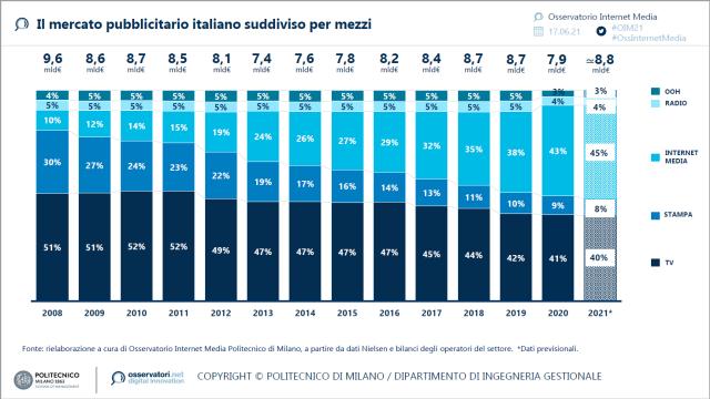 L'Internet advertising in Italia supera la raccolta pubblicitaria televisiva e continua a crescere: nel 2021 raggiungerà quota 3,9 miliardi di € (+14%)