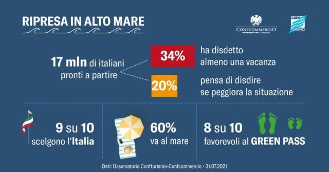 Osservatorio Confturismo Confcommercio – Estate 2021: ripresa in alto mare