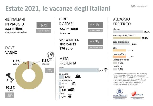 Estate 2021, ripartono gli italiani: in viaggio il 54,5% della popolazione, purtroppo sempre sotto i livelli del 2019 (-2,1 milioni)