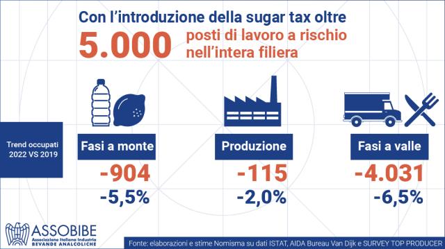 Industria, agricoltura e lavoratori chiedono di ripensare misure come sugar tax che uccidono crescita e occupazione
