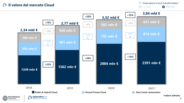 Cloud: il mercato italiano nel 2021 vale 3,84 miliardi di € (+16% rispetto al 2020)