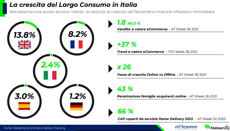 Continua a crescere l'eCommerce FMCG in Italia: +37,5% nel 2021