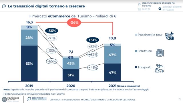 Dopo lo stop legato alla pandemia, il mercato eCommerce del Turismo torna a crescere nel 2021, toccando quota 10,8 miliardi di € (+51% rispetto al 2020)
