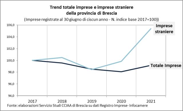 Imprese a Brescia: le straniere sfiorano quota 14mila (+5,4% in cinque anni)